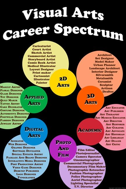 Careers and Education